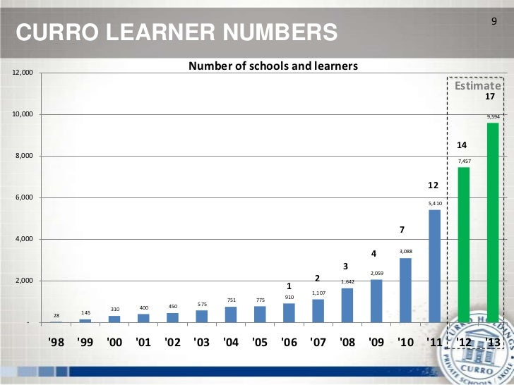 9CURRO LEARNER NUMBERS12,000                                       Number of schools and learners                         ...