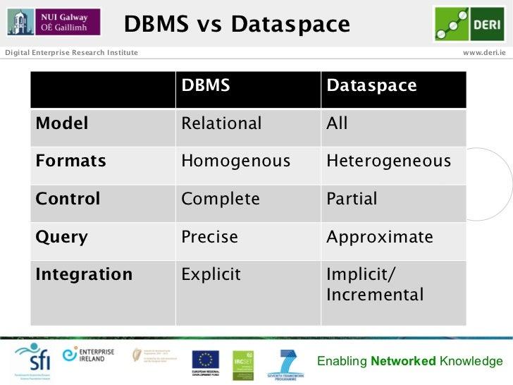 DBMS vs DataspaceDigital Enterprise Research Institute                                     www.deri.ie                    ...