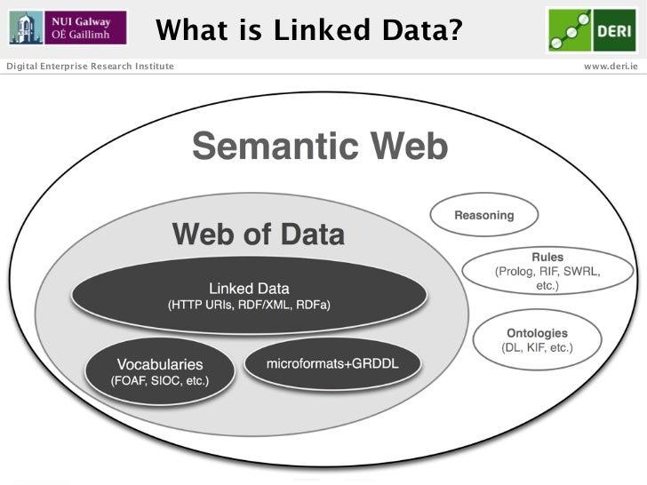 What is Linked Data?Digital Enterprise Research Institute                               www.deri.ie       18              ...