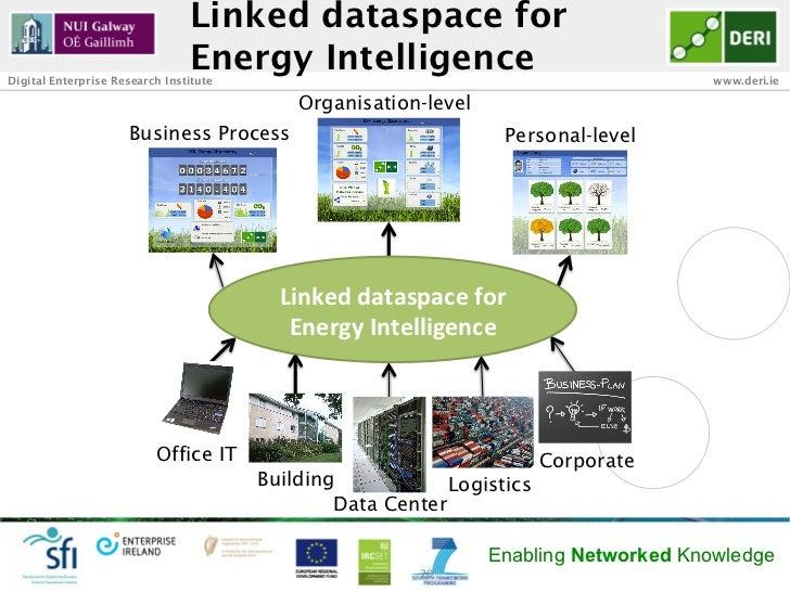 Linked dataspace for                                Energy IntelligenceDigital Enterprise Research Institute              ...
