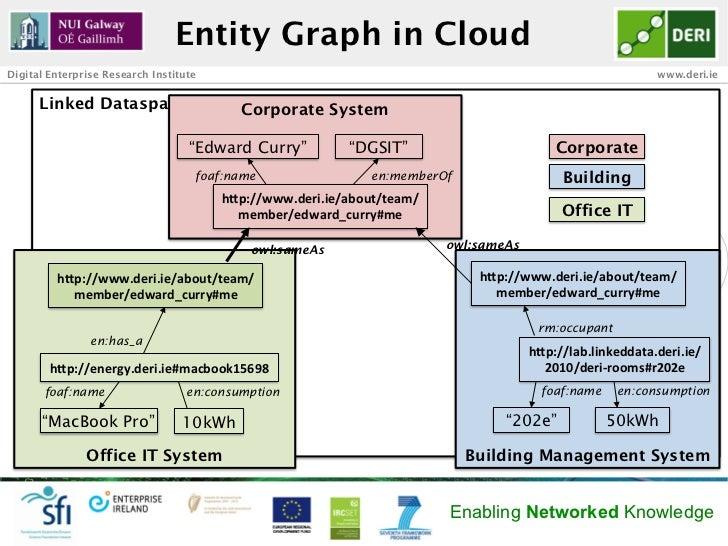 Entity Graph in CloudDigital Enterprise Research Institute                                                                ...