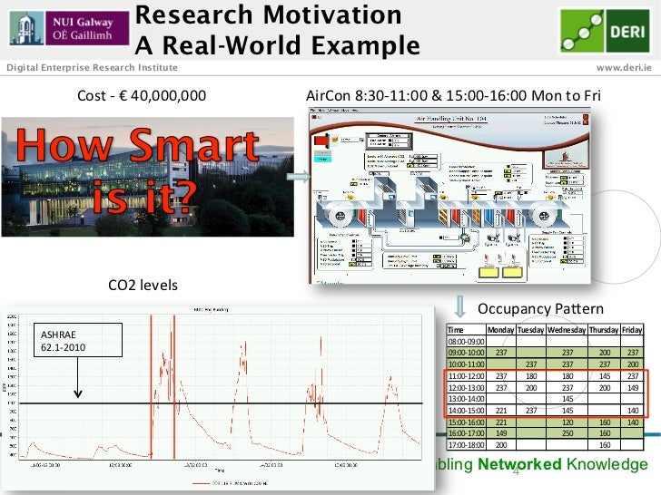Research Motivation                                   A Real-World ExampleDigital Enterprise Research Institute           ...