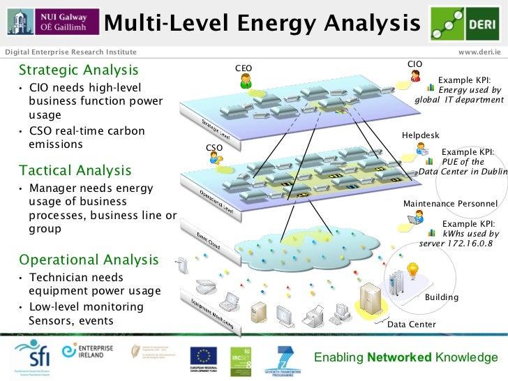 Multi-Level Energy AnalysisDigital Enterprise Research Institute                                                     www.d...