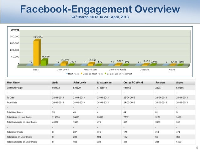 Sample Social Media AnalysisReport - Social media report template