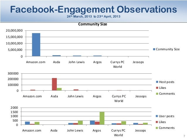 Sample Social media analysisReport – Example of Competitor Analysis Report