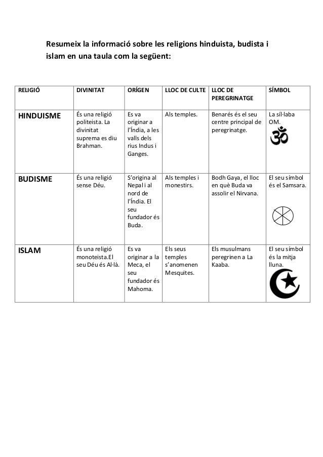 Resumeix la informació sobre les religions hinduista, budista i islam en una taula com la següent: RELIGIÓ DIVINITAT ORÍGE...