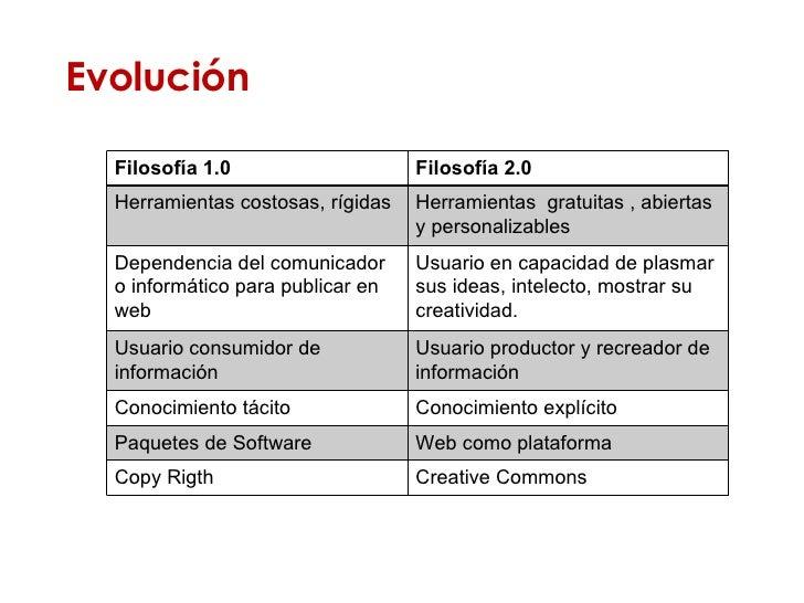 Evolución Filosofía 1.0 Filosofía 2.0 Herramientas costosas, rígidas Herramientas  gratuitas , abiertas y personalizables ...