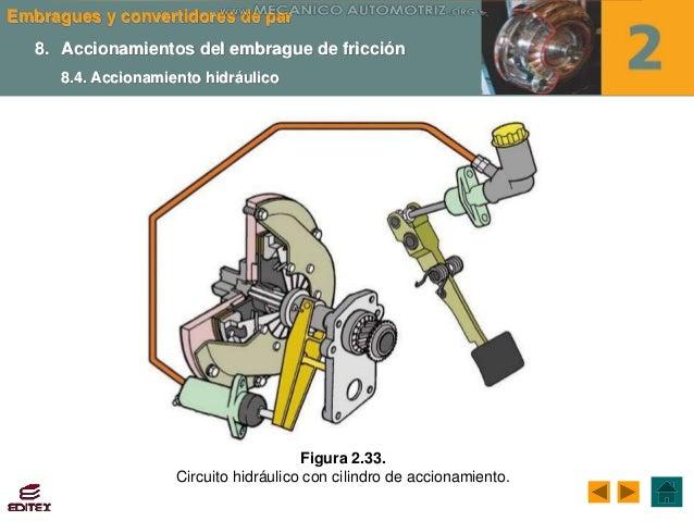 Curso embragues convertidores par funcionamiento for Cilindro hidroneumatico