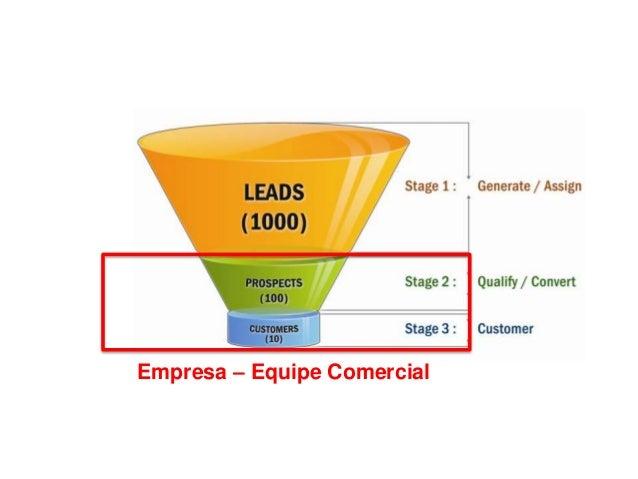 OUTBOUND MARKETING • Facebook Ads; • Google Adwords; • Banners; • Remarketing; • Etc.