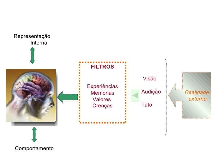 Realidade externa Representação  Interna Comportamento FILTROS Experiências Memórias Valores  Crenças Visão Audição Tato