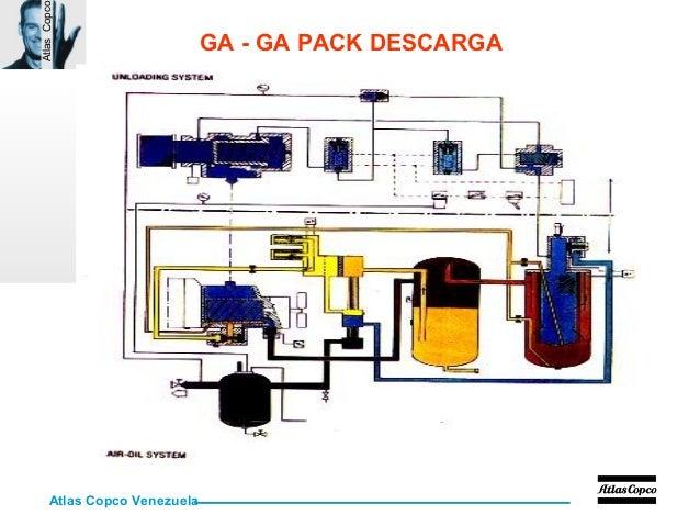curso aire comprimido 75 638?cb=1451666788 curso aire comprimido atlas copco ga11 wiring diagram at n-0.co