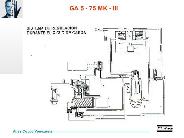 curso aire comprimido rh slideshare net atlas copco ga 55 c manual atlas copco ga 55 compressor manual