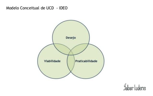Fundamento da Arquitetura de InformaçãoModelo Conceitual de UCD - IDEO