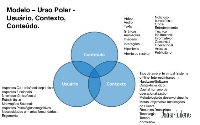 Modelo – Urso Polar -   Usuário, Contexto,                   Vídeo                Noticioso                               ...