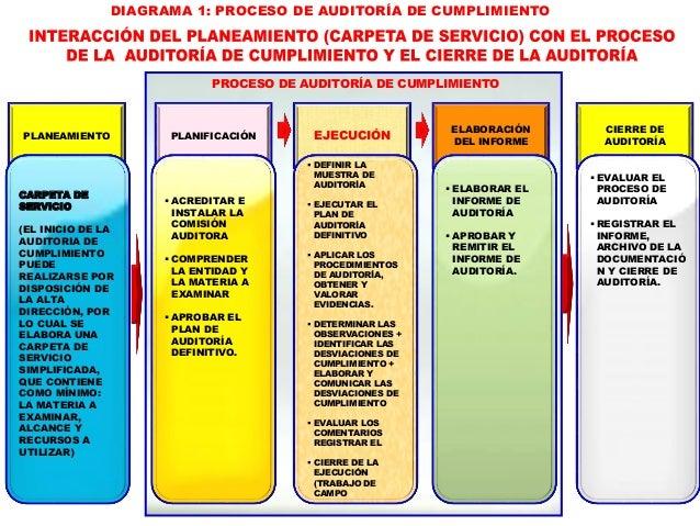CON LA APROBACIÓN DEL PLAN DE AUDITORÍA DEFINITIVO SE INICIA LA ETAPA DE EJECUCIÓN DE LA AUDITORÍA DE CUMPLIMIENTO, QUE CO...