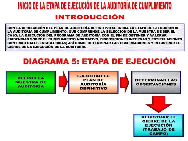 PROCEDIMIENTOS DE AUDITORÍA: 1. OBTENCIÓN DE DATOS 2. ANÁLISIS DE DATOS HECHOS EVIDENCIAS CRITERIOS (DESARROLLADOS EN LA F...