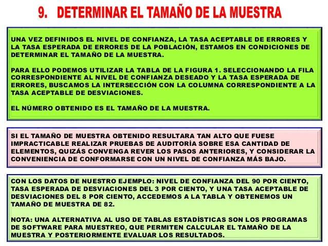 FIGURA 1: MUESTREO DE ATRIBUTOS – TABLA PARA DETERMINAR EL TAMAÑO DE LA MUESTRA. NIVEL DE CONFIANZA TASA ESPERADA DE ERROR...