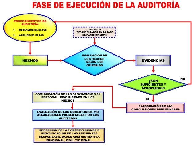 LAS NORMAS APLICABLES SON LAS SIGUIENTES: ISSAI 400 - PRINCIPIOS FUNDAMENTALES DE LA AUDITORÍA DE CUMPLIMIENTO. ISSAI 4100...