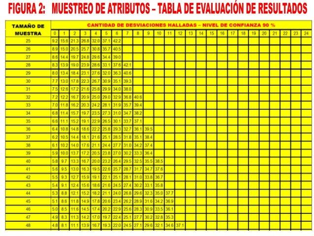 EN LOS PAPELES DE TRABAJO DE LA AUDITORÍA SE DEBERÁ INCLUIR LA DOCUMENTACIÓN DEL MUESTREO REALIZADO, DETALLANDO: 1. OBJETI...