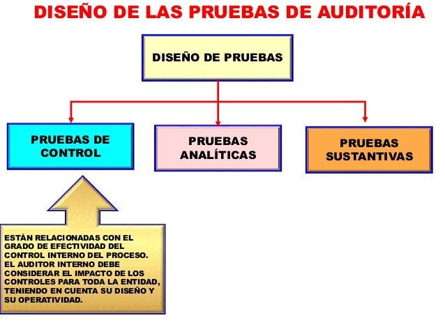 IDENTIFICAR ACTIVIDADES DE CONTROL CLAVES 1 APROBAR: AUTORIZACIÓN PARA EJECUTAR UNA TRANSACCIÓN OTORGADA POR UNA PERSONA Q...