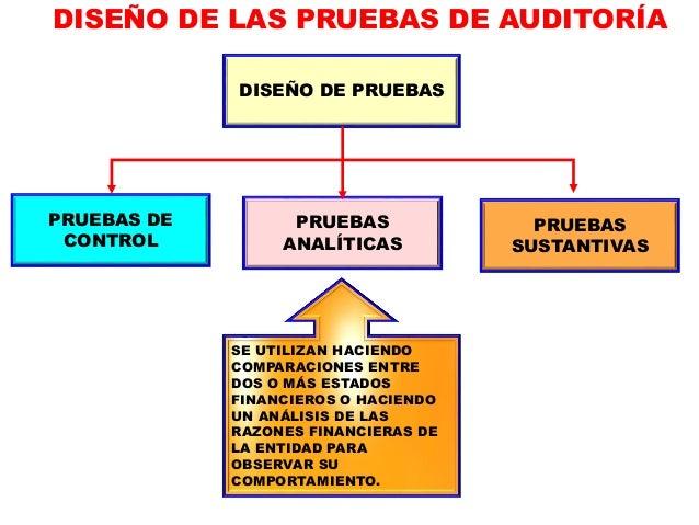 DISEÑO DE LAS PRUEBAS DE AUDITORÍA LAS DECLARACIONES SOBRE ESTADOS FINANCIEROS PUEDEN SER EXPLÍCITAS O IMPLÍCITAS, LAS SIG...