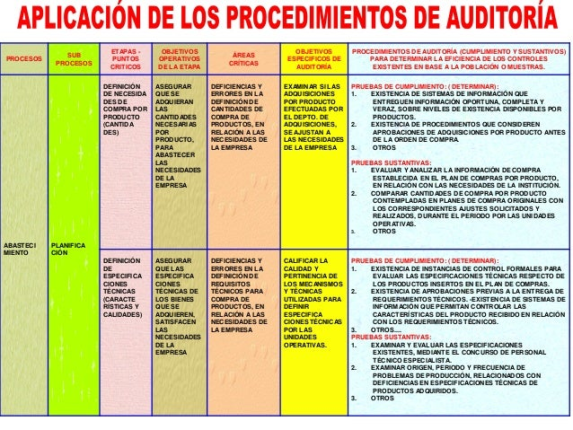 TÉCNICAS DE AUDITORÍA PROCEDIMIENTOS DE AUDITORÍA EVIDENCIA FÍSICA EVIDENCIA DOCUMENTAL EVIDENCIA ANALÍTICA EVIDENCIA TEST...