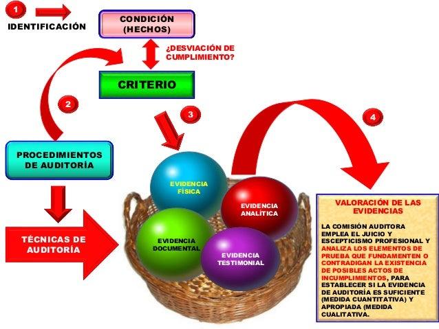 LA IDENTIFICACIÓN DE LAS DESVIACIONES DE CUMPLIMIENTO ES EL RESULTADO DEL DESARROLLO DE LOS PROCEDIMIENTOS CONTENIDOS EN E...