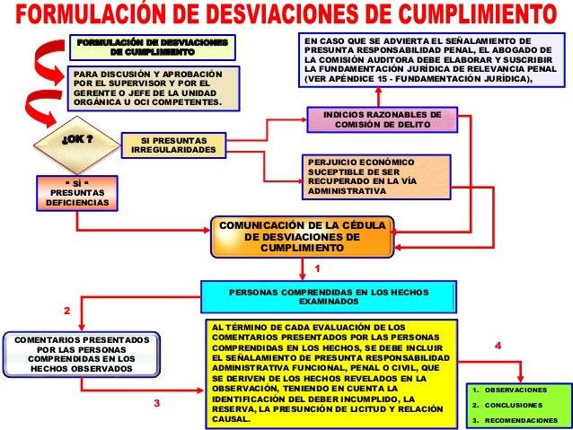 CURSO AUDITORÍA DE CUMPLIMIENTO - FASE EJECUCIÓN - ENE.2015 – DR. MIGUEL AGUILAR SERRANO