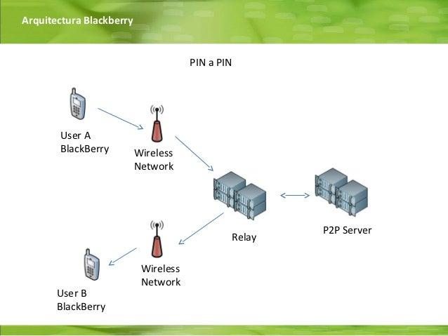 Arquitectura Blackberry                                      PIN a PIN       User A       BlackBerry         Wireless     ...