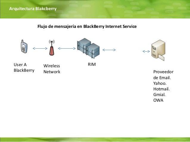 Arquitectura Blakcberry               Flujo de mensajería en BlackBerry Internet Service  User A         Wireless         ...