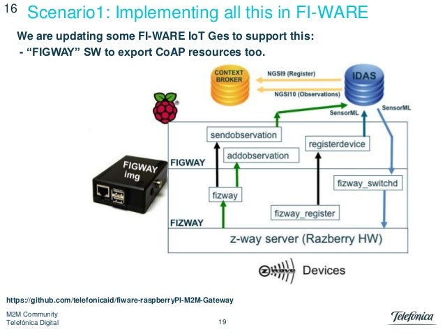 CoAP Course for m2m and Internet of Things scenarios
