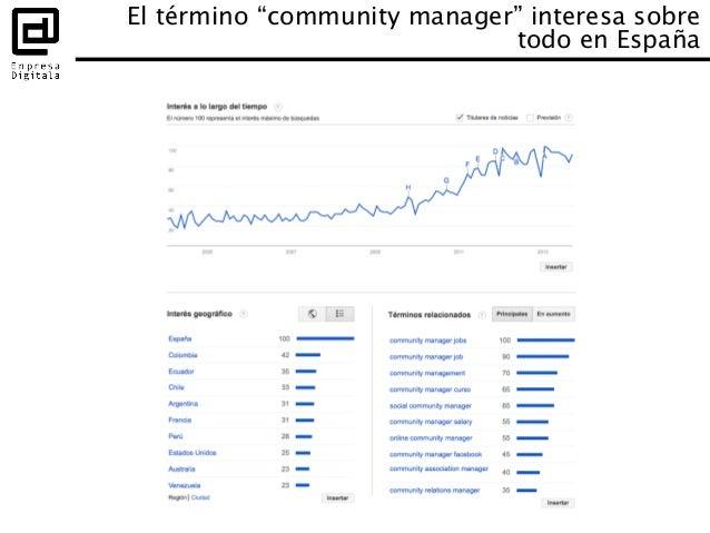 "El término ""community manager"" interesa sobre todo en España"
