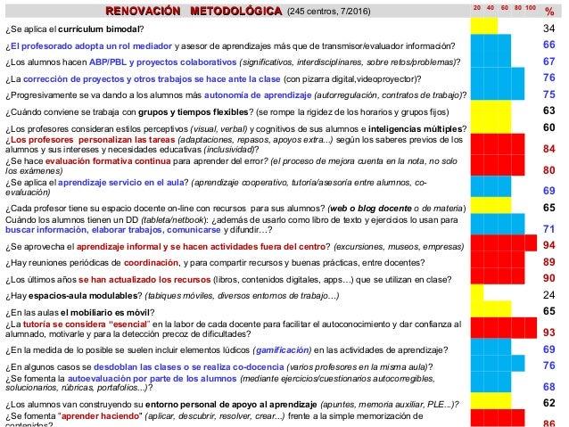 RENOVACIÓN METODOLÓGICARENOVACIÓN METODOLÓGICA (245 centros, 7/2016) 20 40 60 80 100 % ¿Se aplica el currículum bimodal? 3...