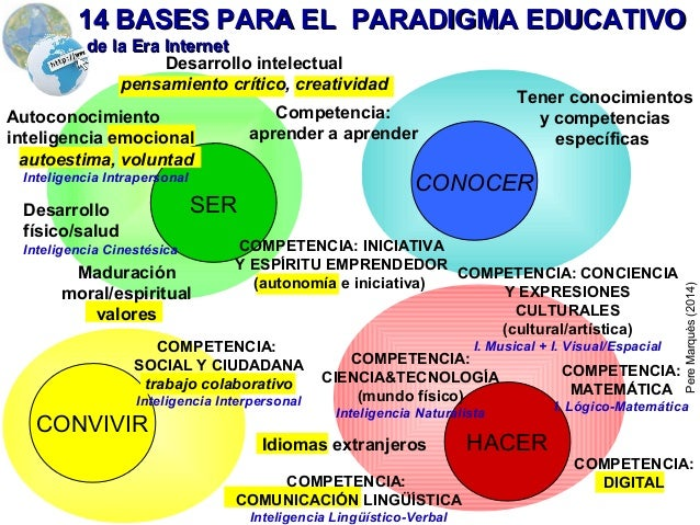 SER HACER CONOCER CONVIVIR Competencia: aprender a aprender Desarrollo físico/salud Inteligencia Cinestésica Tener conocim...