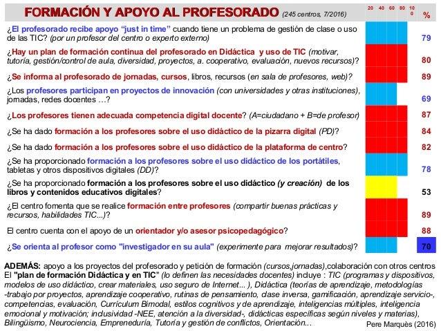 FORMACIÓN Y APOYO AL PROFESORADOFORMACIÓN Y APOYO AL PROFESORADO (245 centros, 7/2016) 20 40 60 80 10 0 % ¿El profesorado ...