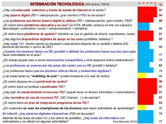 INTEGRACIÓN TECNOLÓGICAINTEGRACIÓN TECNOLÓGICA (245 centros, 7/2016) 20 40 60 80 10 0 % ¿Hay una adecuada cobertura y anch...