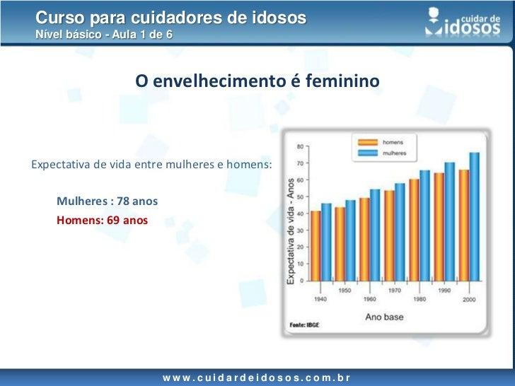 Aula 1<br />Temas abordados:<br /><ul><li>Envelhecimento no Brasil