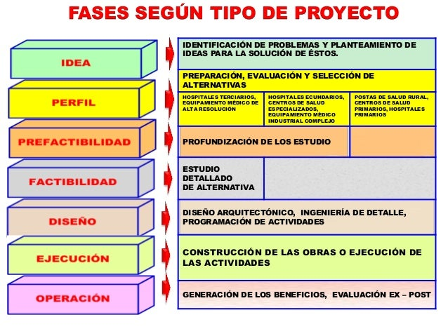 Curso de auditor a de proyectos de inversi n p blica i for Proyecto de construccion de aulas de clases