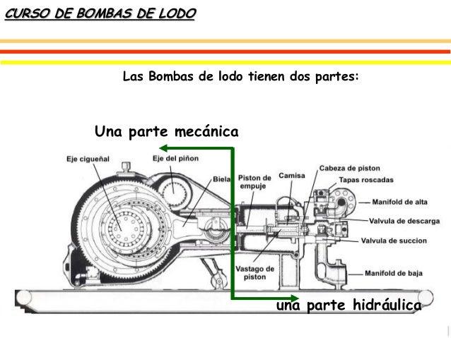 Curso De Bombas De Lodos