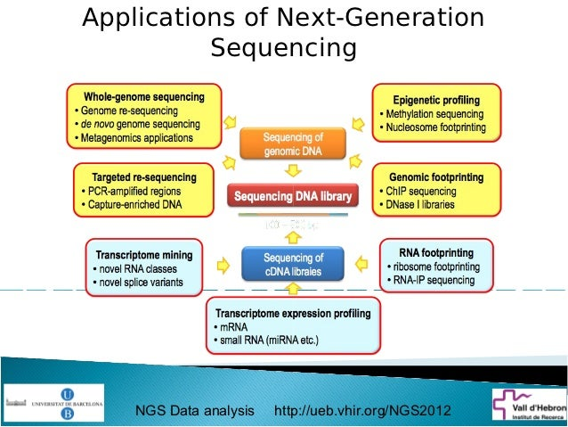 next generation sequencing ngs industry survey