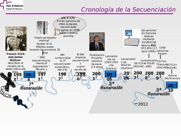 Curso de gen mica uat vhir 2012 tecnolog as de for En 2003 se completo la secuenciacion del humano