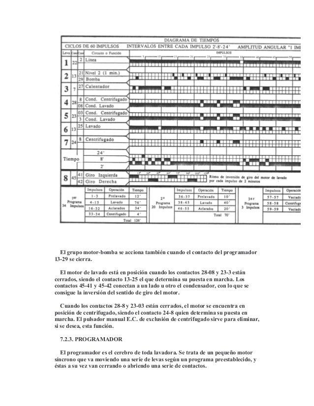 Curso de Reparacion de Lavadoras - photo#11