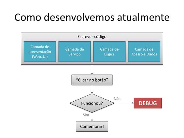 Escrever código Como desenvolvemos atualmente Camada de apresentação (Web, UI) Camada de Serviço Camada de Lógica Camada d...