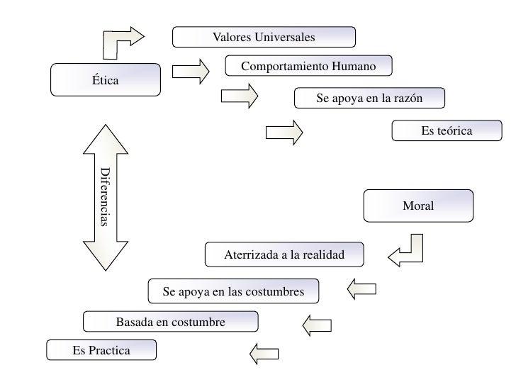 Teoría del bien y del mal.</li></li></ul><li>La Moral<br /><ul><li>Relacionada con la aplicación de principios a una situa...