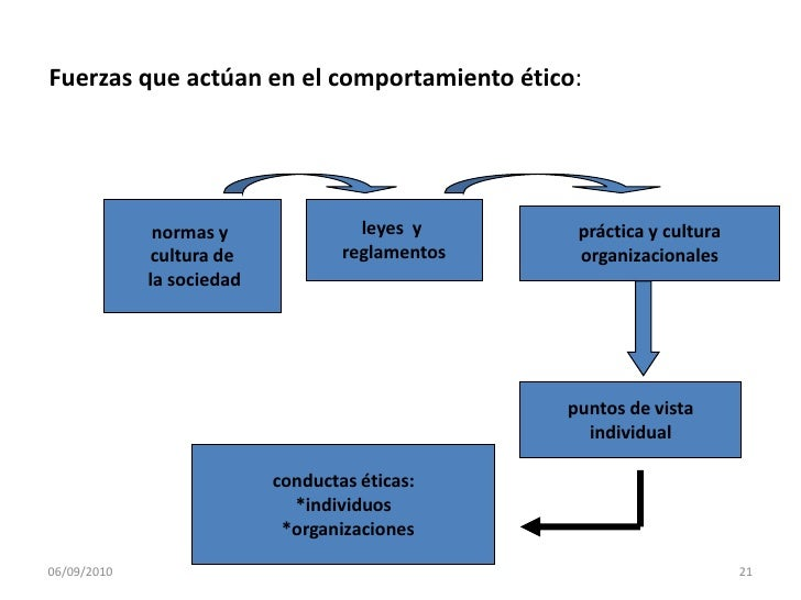 Normatividad implícita o explícita</li></li></ul><li>Valores Universales<br />Comportamiento Humano<br />Ética<br />Se apo...