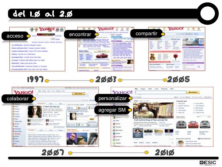 Del 1.0 al 2.0  acceso             encontrar                  compartir              1997                  2003           ...