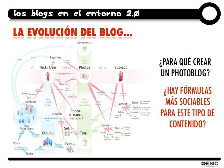 los blogs en el entorno 2.0  LA EVOLUCIÓN DEL BLOG...                                ¿PARA QUÉ CREAR                      ...