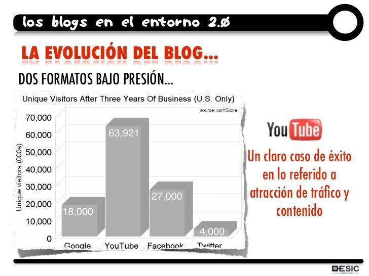 los blogs en el entorno 2.0  LA EVOLUCIÓN DEL BLOG... DOS FORMATOS BAJO PRESIÓN...                                    Un c...
