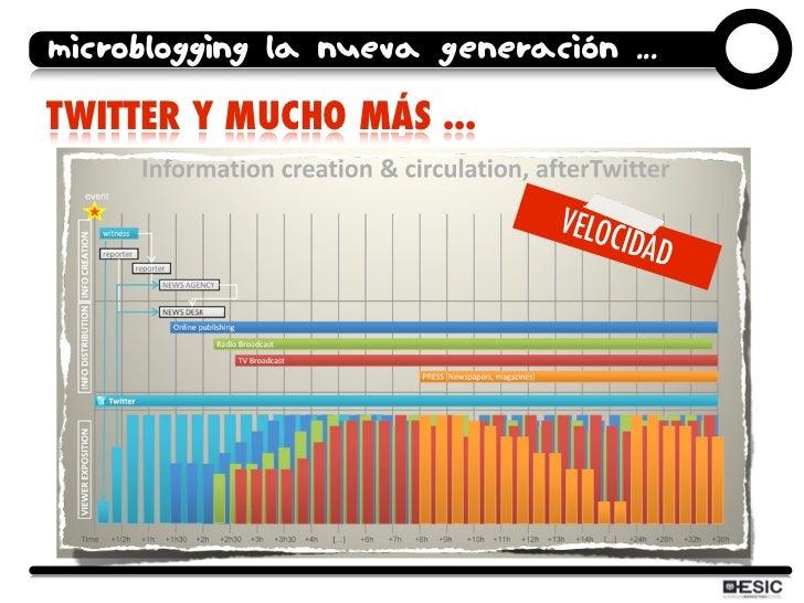 microblogging la nueva generación ...  TWITTER Y MUCHO MÁS ...                                 VELOC                      ...