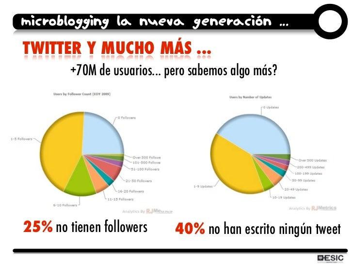 microblogging la nueva generación ... TWITTER Y MUCHO MÁS ...         +70M de usuarios... pero sabemos algo más?     25% n...